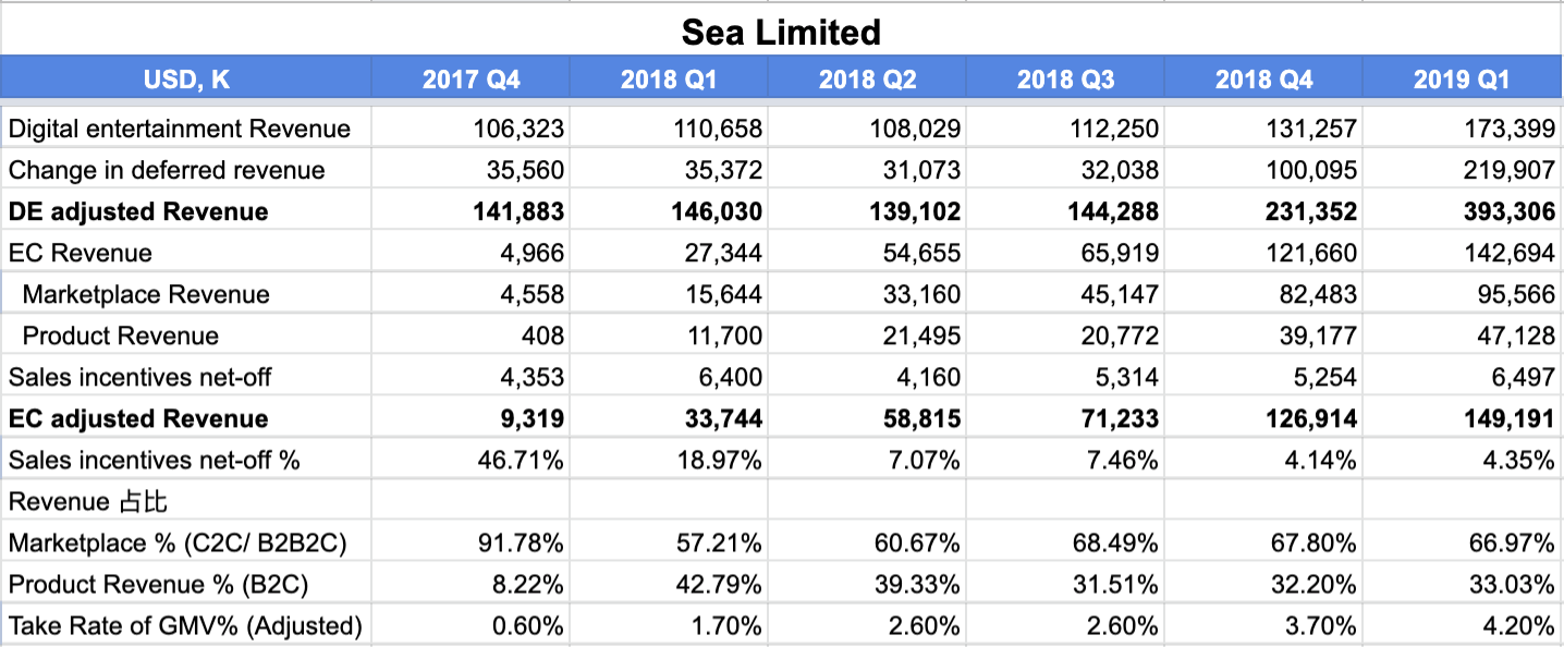 Sea 2019 Q1 financial report