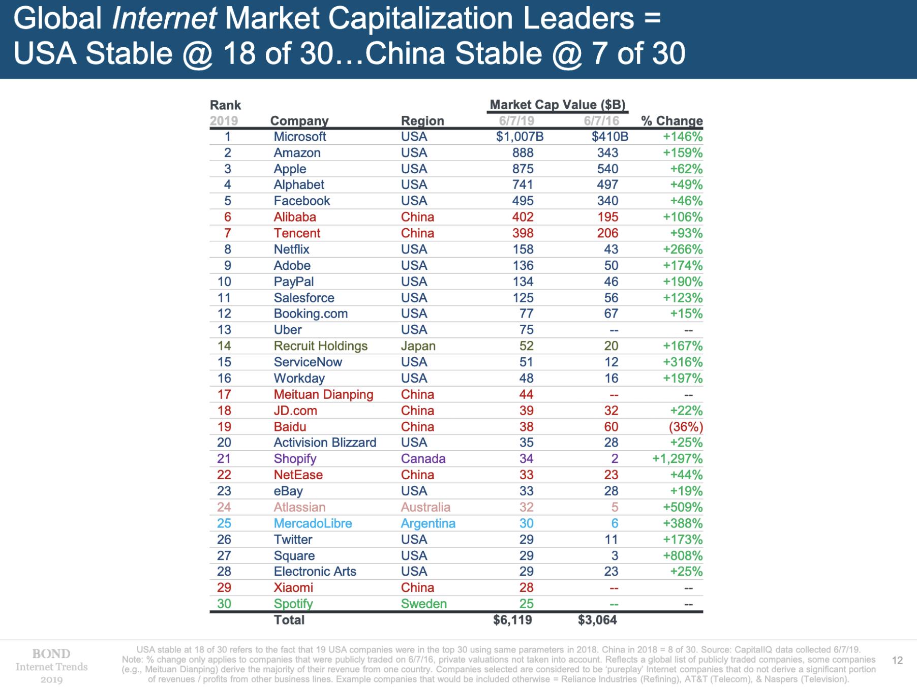 Internet Company market cap