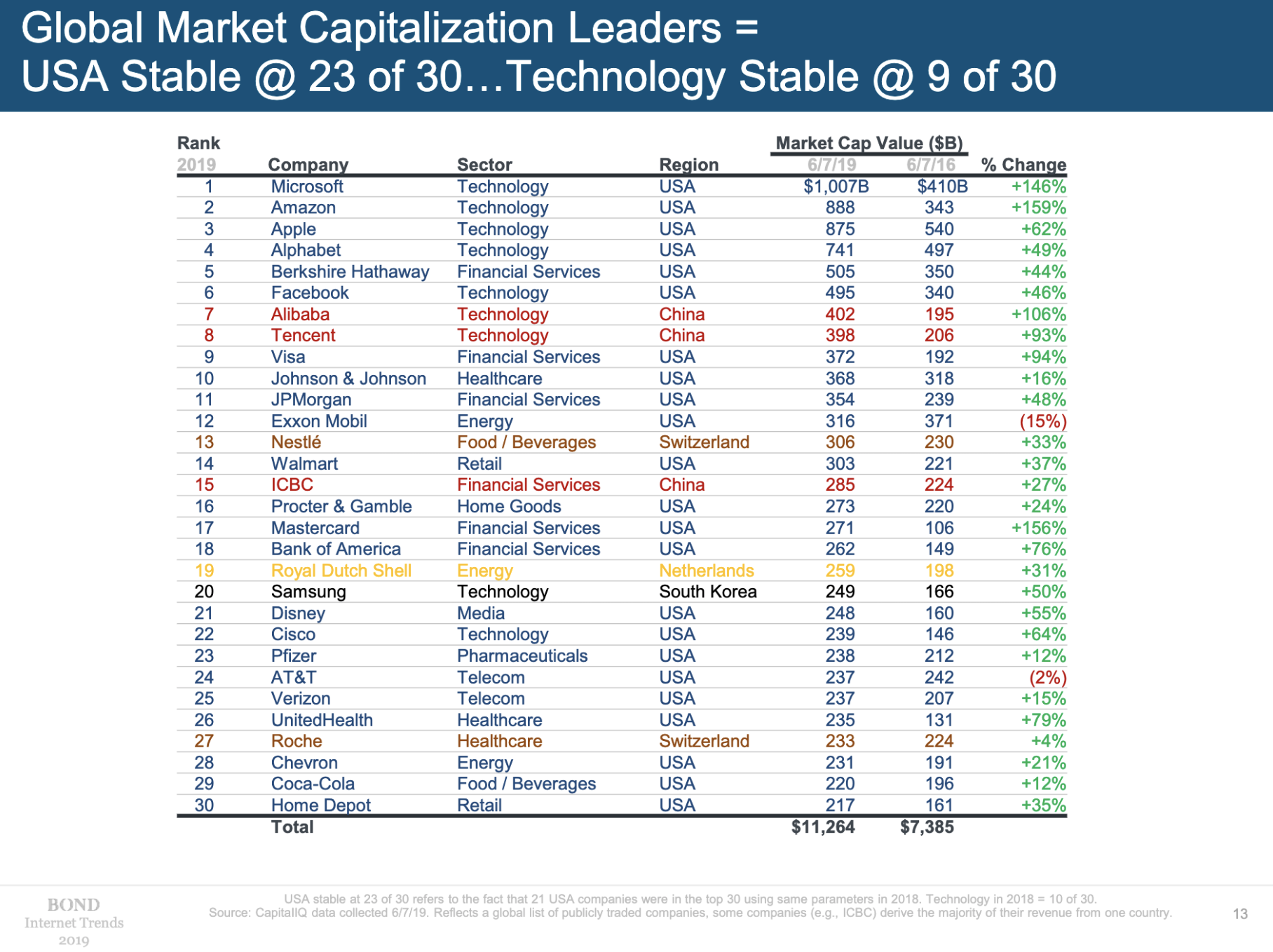 Global Market Cap leaders