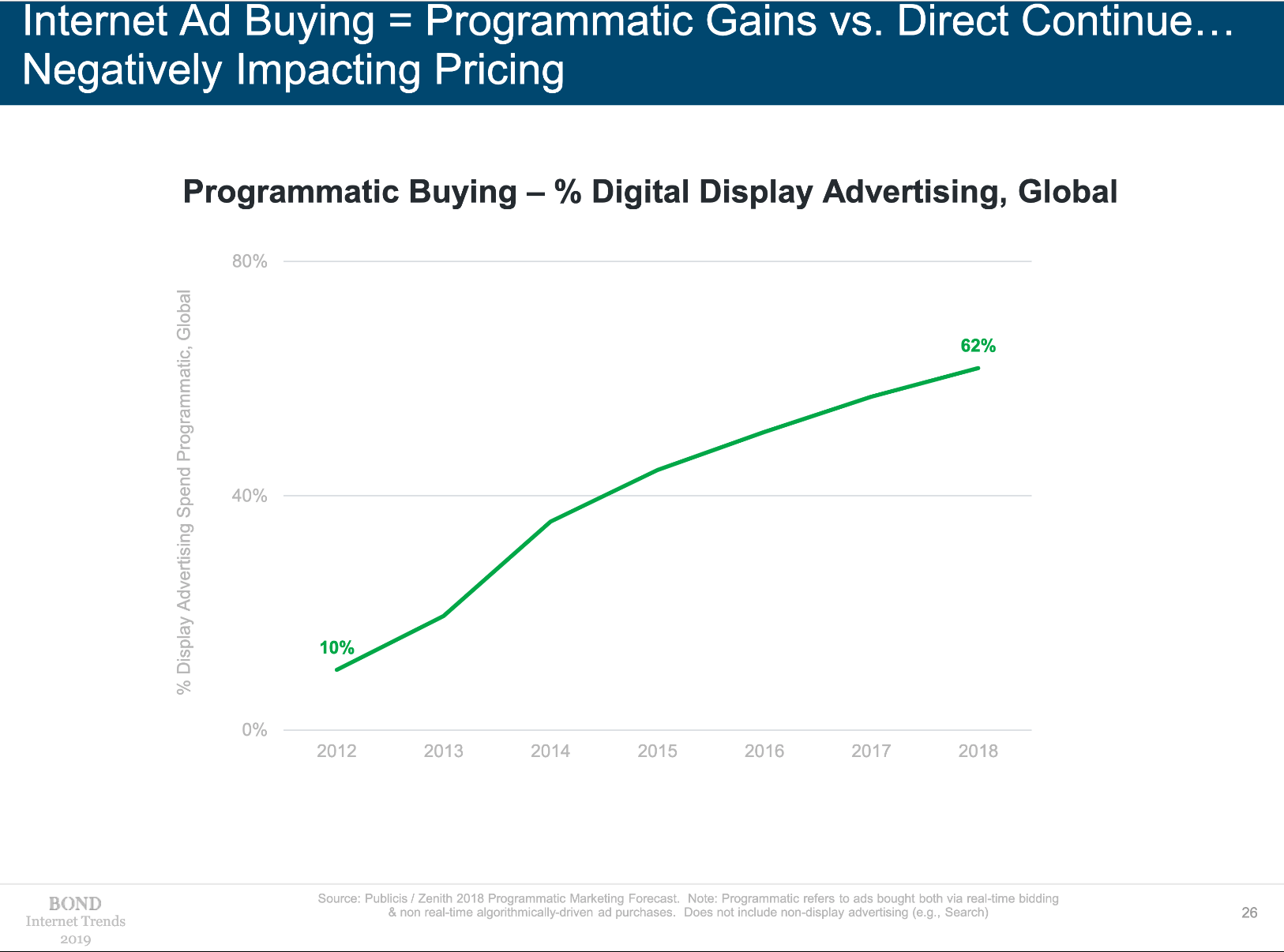 Programatic buying