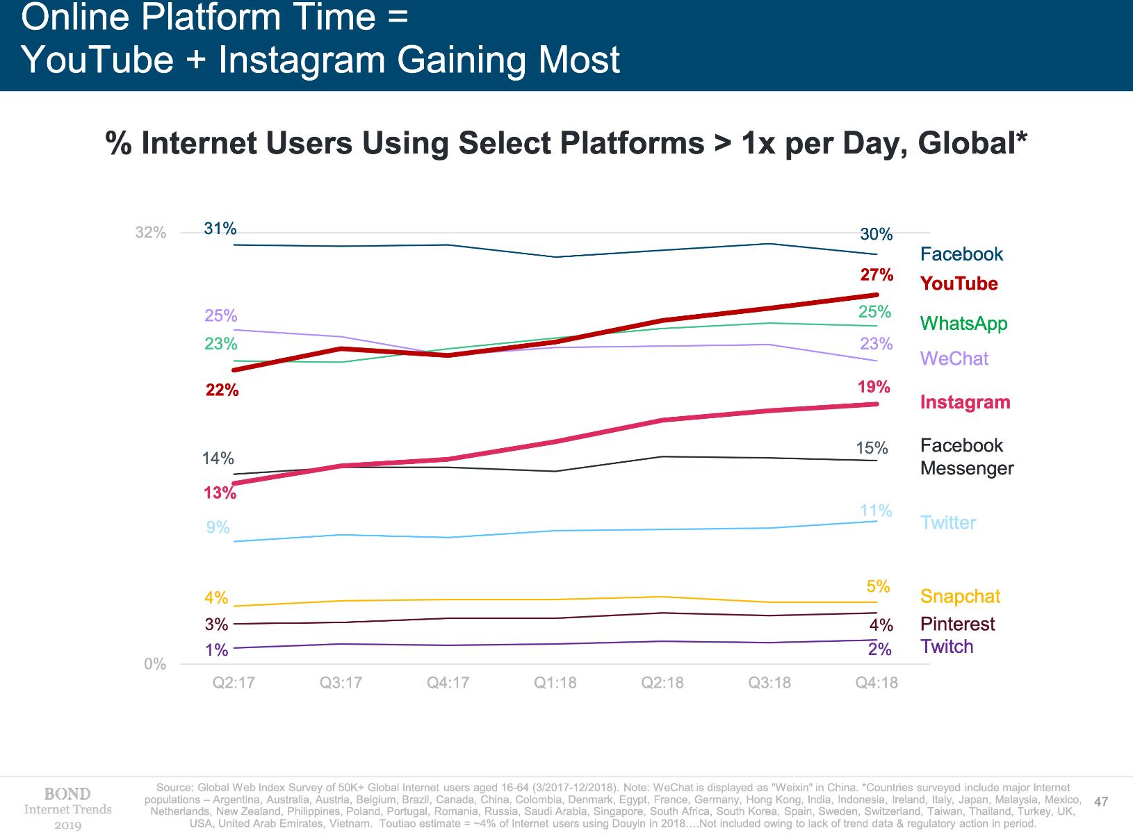 online platform time