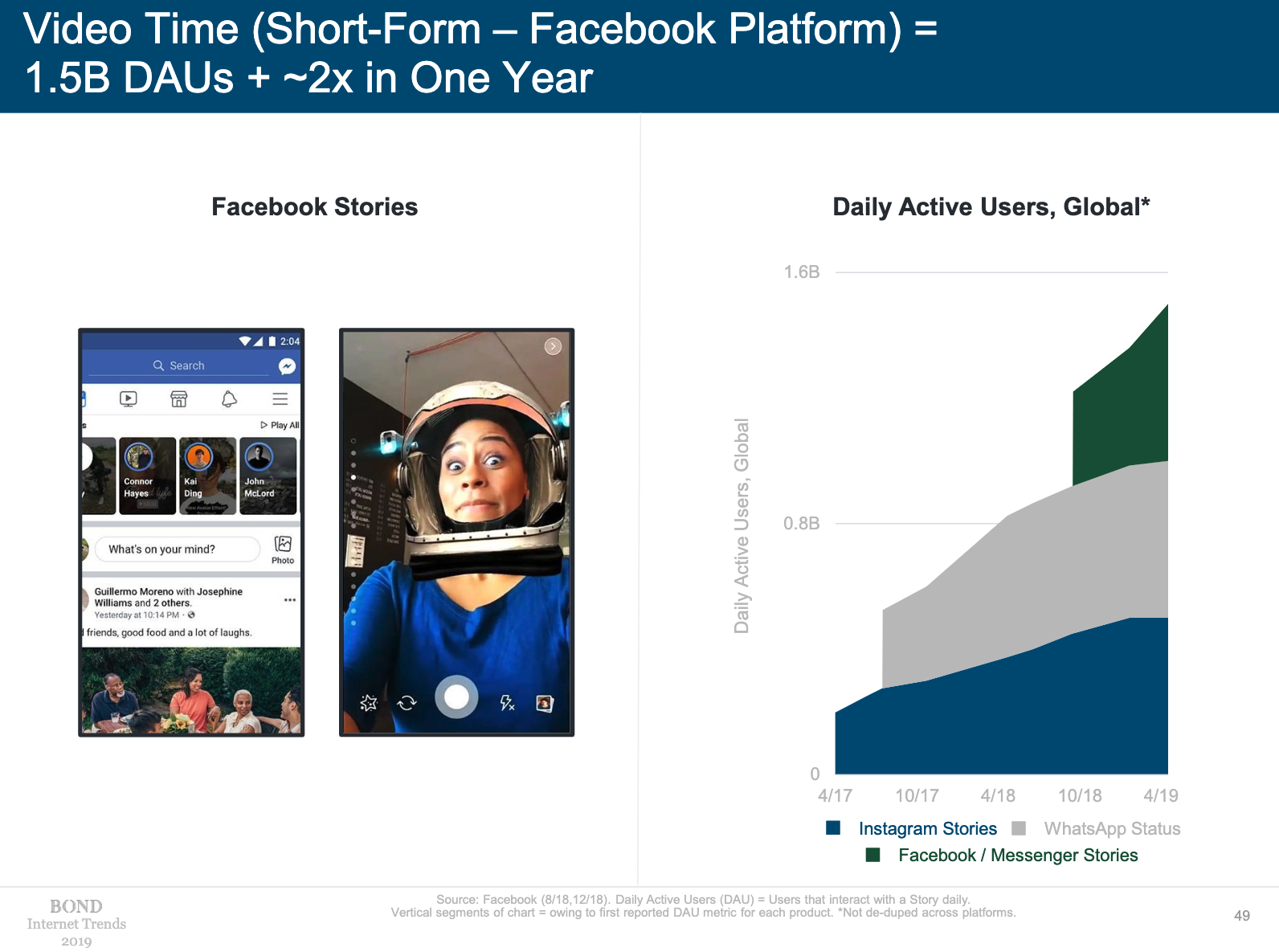 video time short time facebook platform