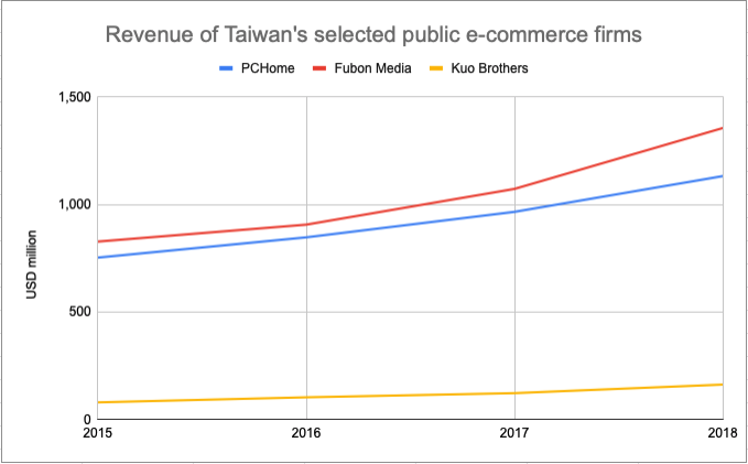 Revenue of Taiwan's selected public e-commerce firms