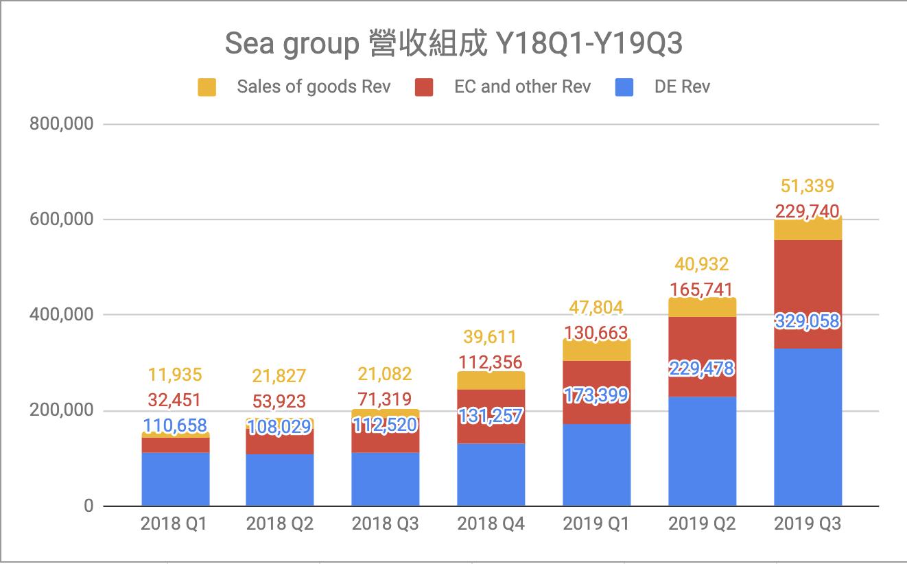 Sea group 營收表現