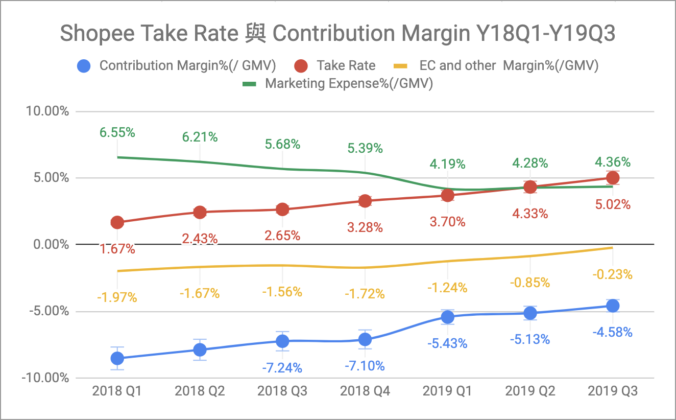 Shopee Take Rate 與 Contribution Margin 2018Q1-2019Q3